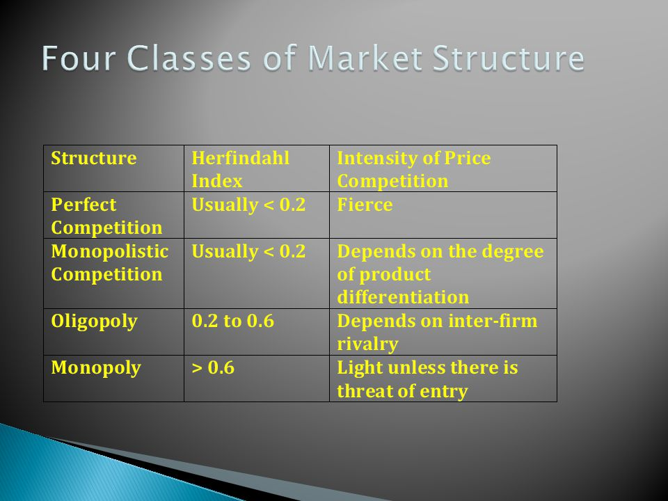 Four Classes of Market Structure