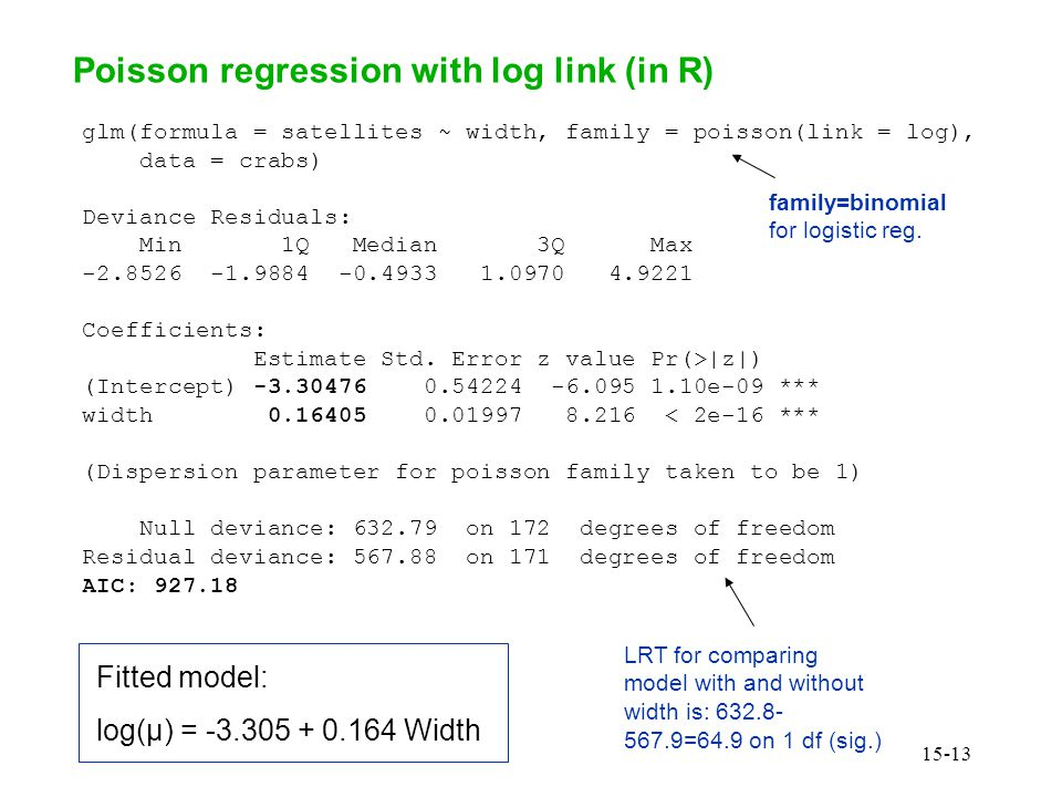 Logistic Regression Example: Horseshoe Crab Data - ppt video online