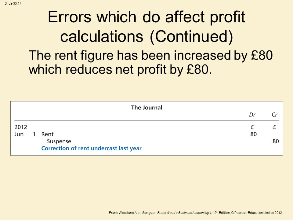 Errors which do affect profit calculations (Continued)