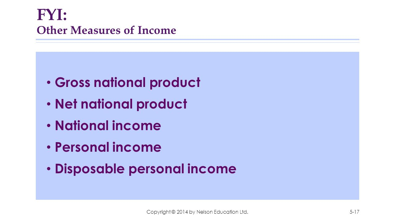 FYI: Other Measures of Income