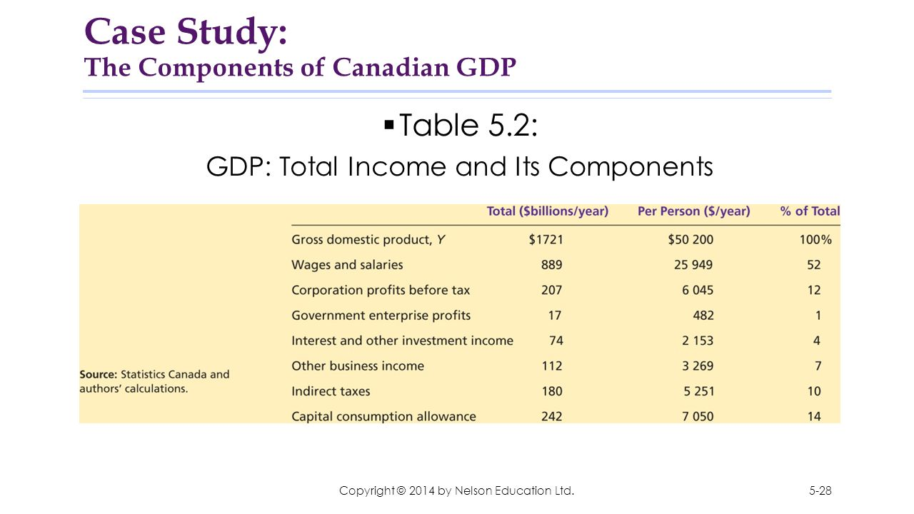 Case Study: The Components of Canadian GDP