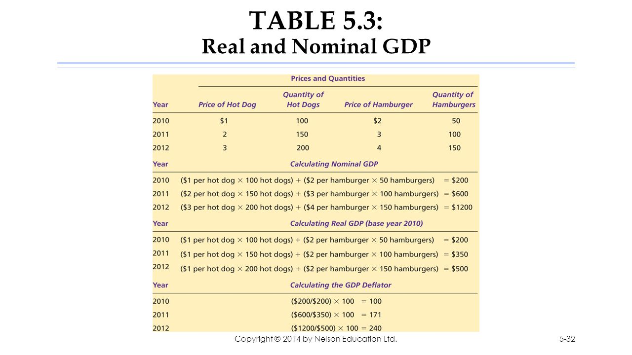 TABLE 5.3: Real and Nominal GDP