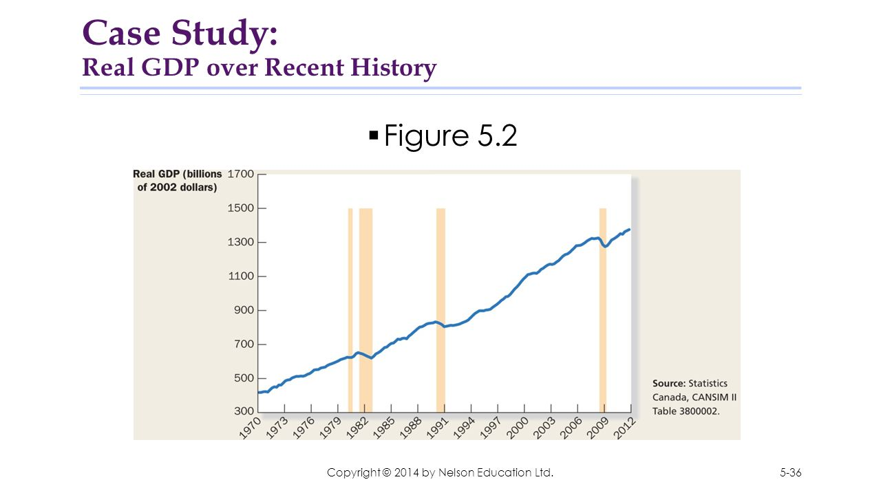 Case Study: Real GDP over Recent History