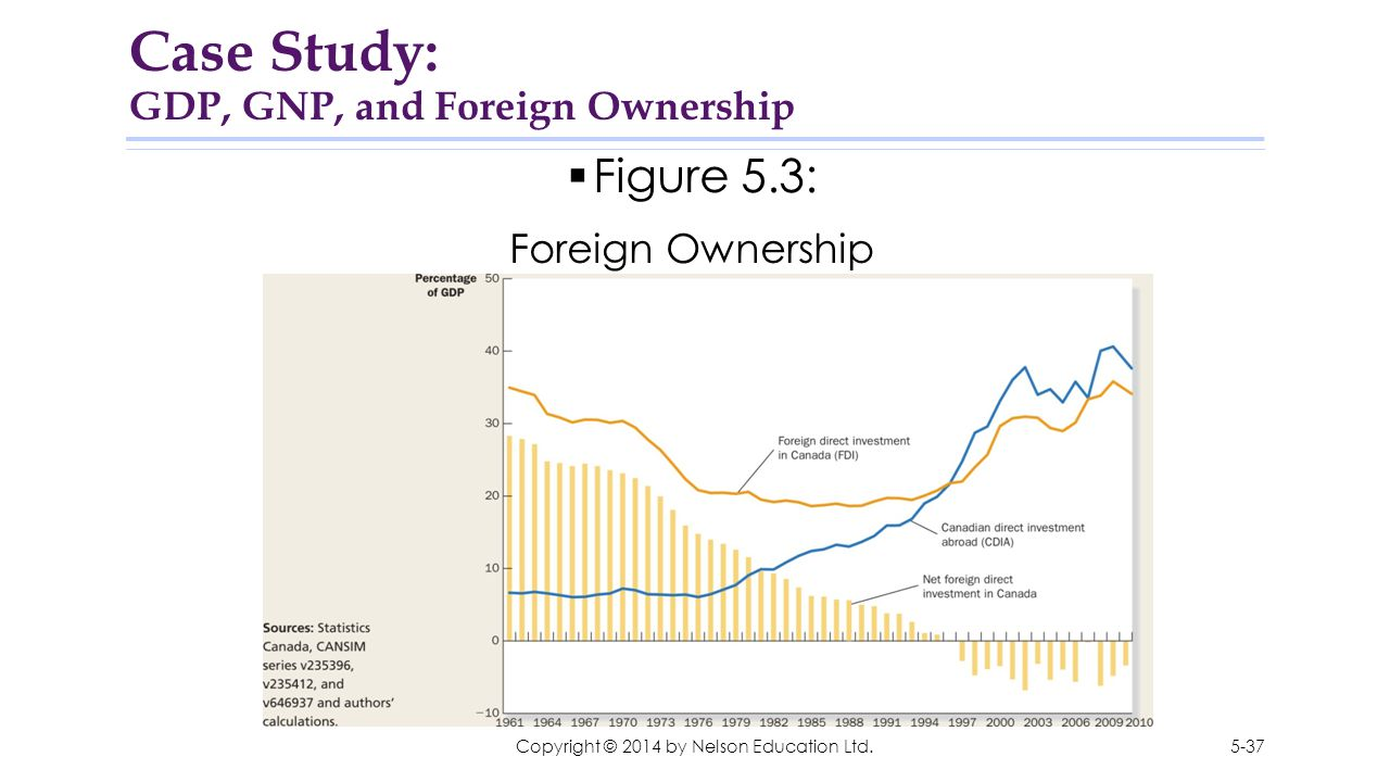 Case Study: GDP, GNP, and Foreign Ownership