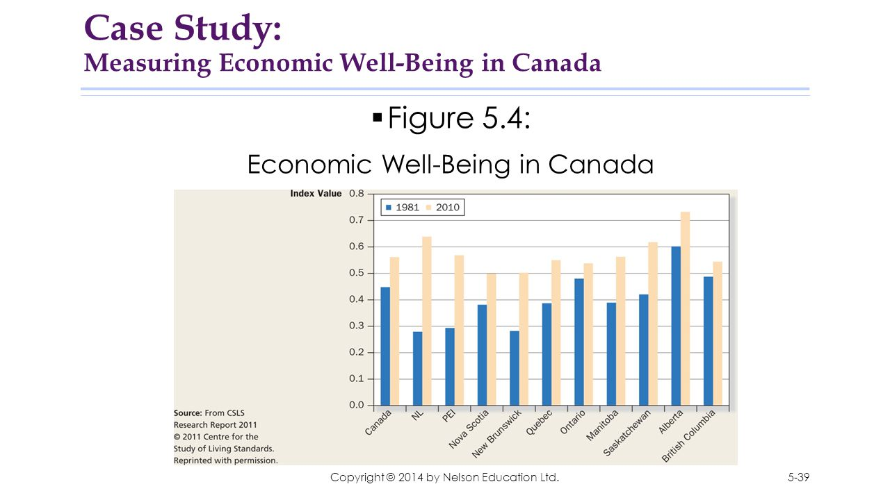 Case Study: Measuring Economic Well-Being in Canada
