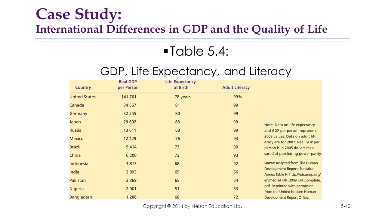 Case Study: International Differences in GDP and the Quality of Life