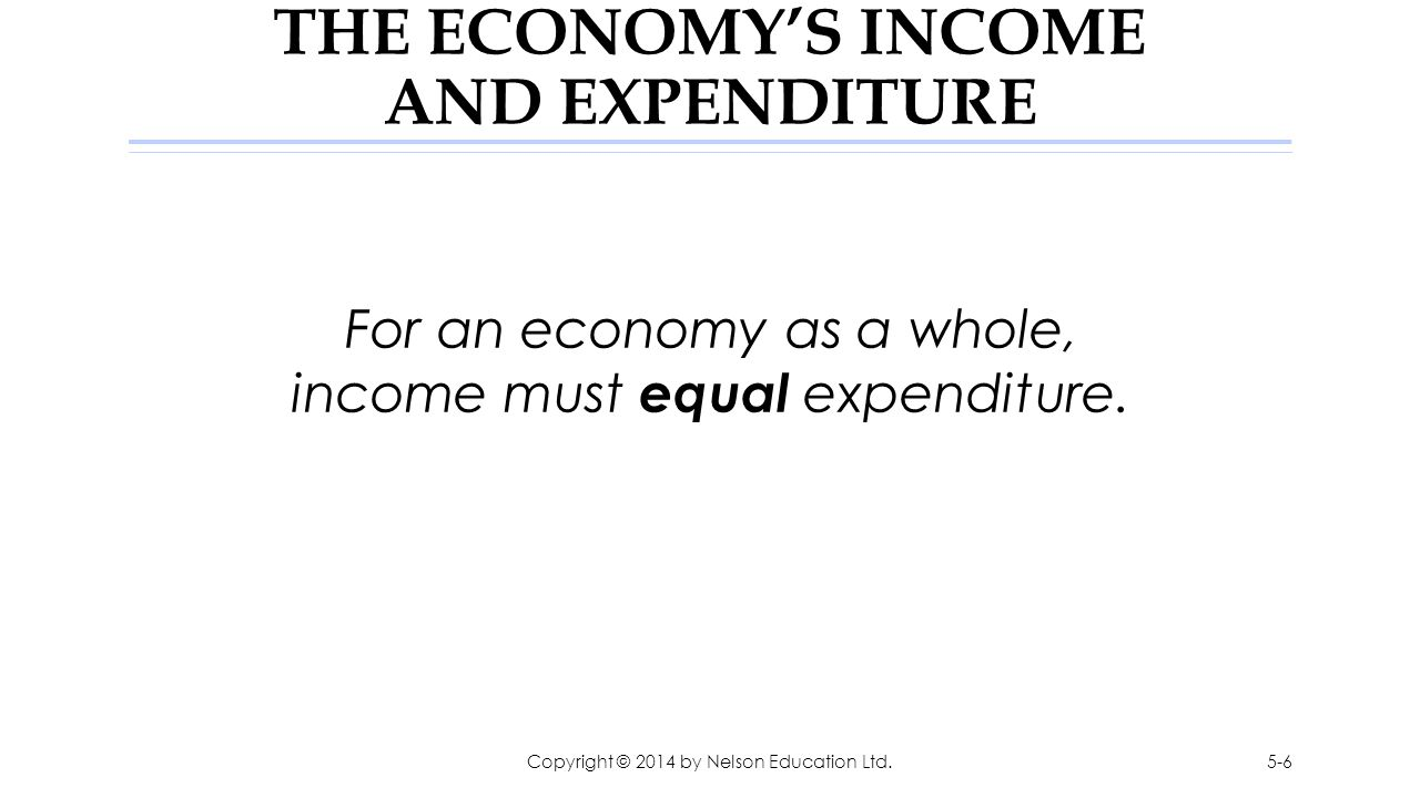 THE ECONOMY'S INCOME AND EXPENDITURE