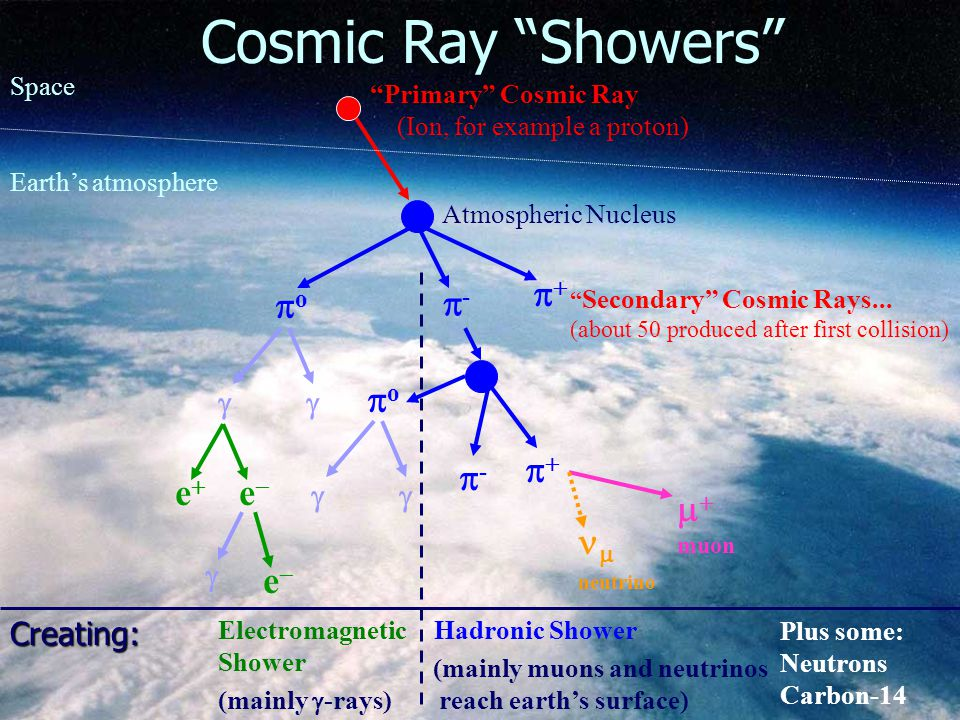 Outline Cosmic Rays History And Discovery Composition And Propagation Ppt Video Online Download