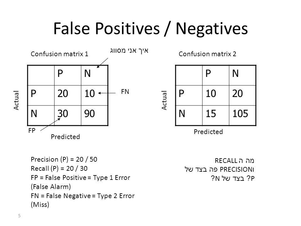 Cross Validation False Negatives