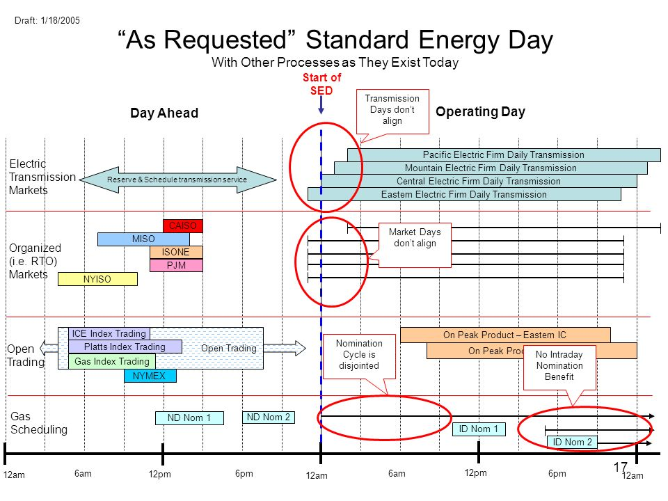 As Requested Standard Energy Day With Other Processes as They Exist Today
