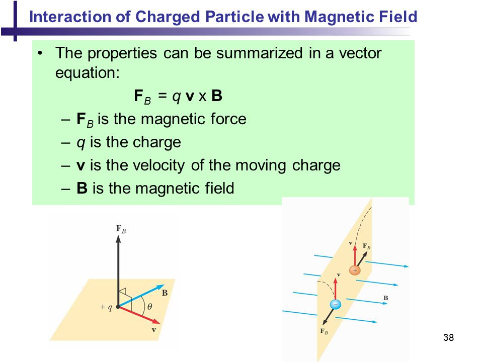Interaction of Charged Particle with Magnetic Field