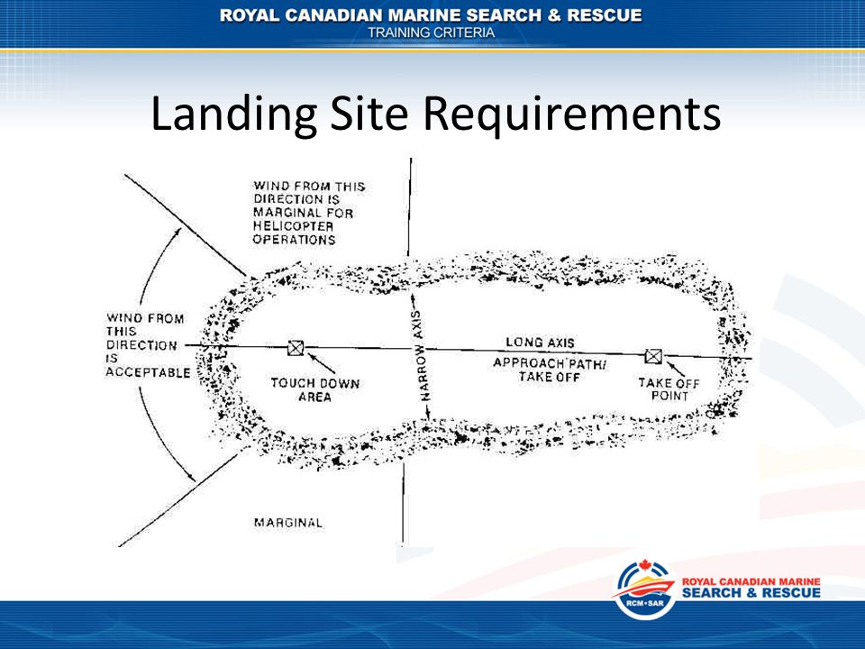 Landing Site Requirements