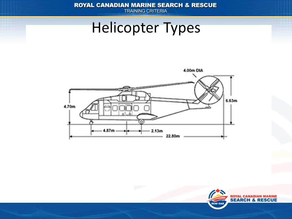 Helicopter Types