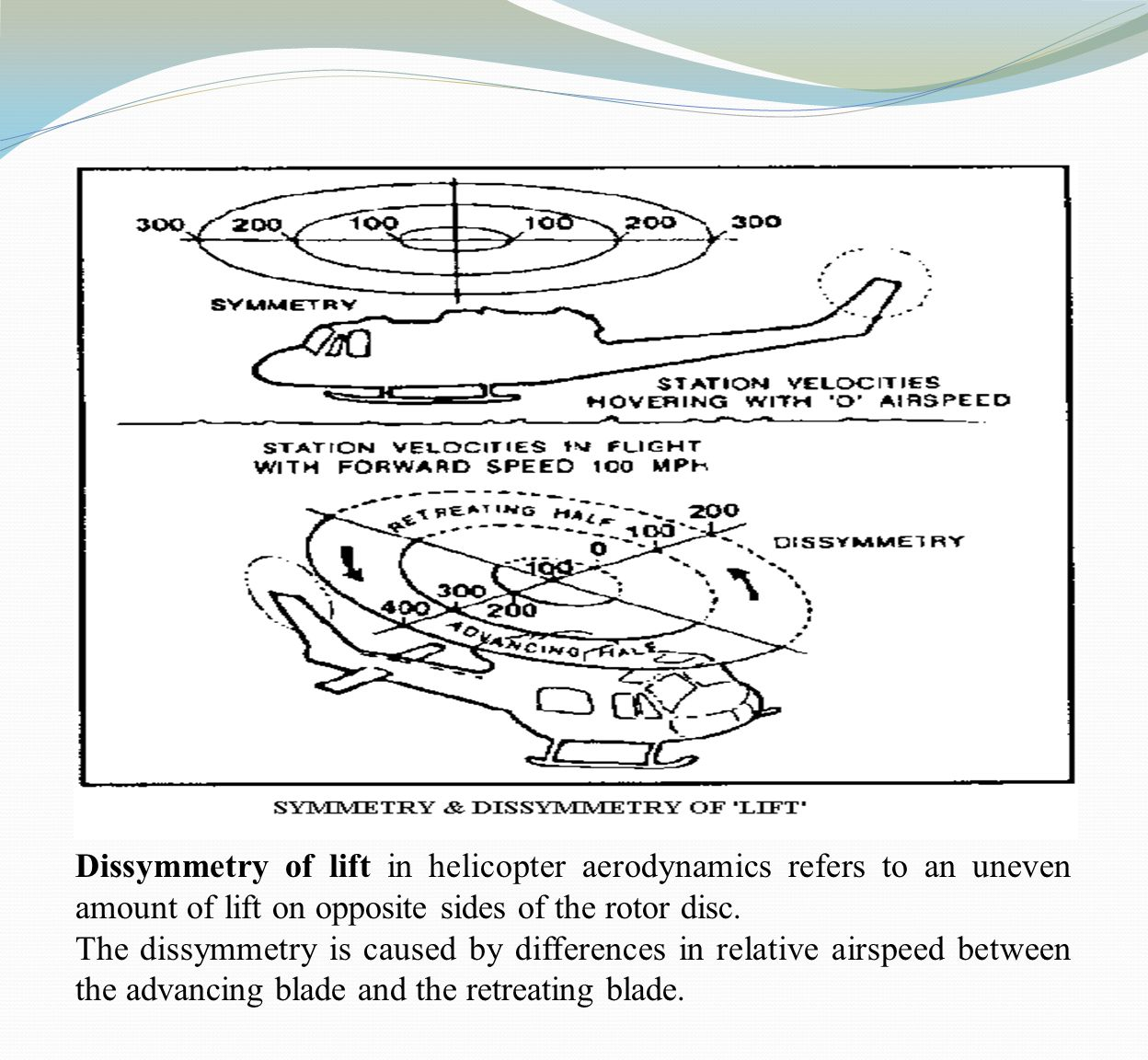 Dissymmetry of lift in helicopter aerodynamics refers to an uneven amount of lift on opposite sides of the rotor disc.