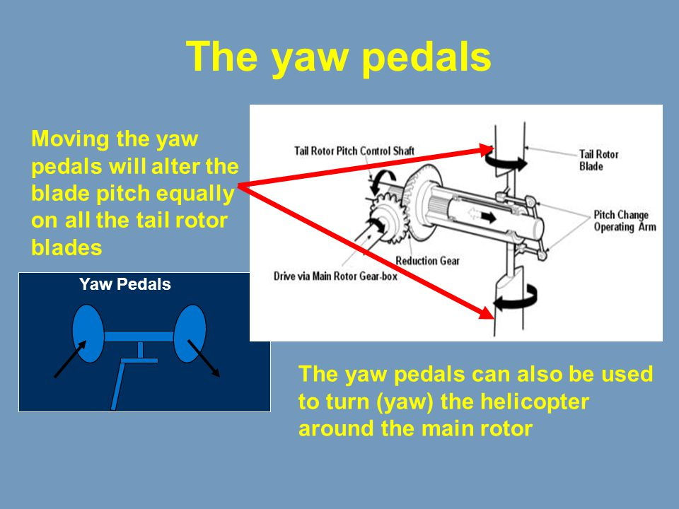 The yaw pedals Moving the yaw pedals will alter the blade pitch equally on all the tail rotor blades.