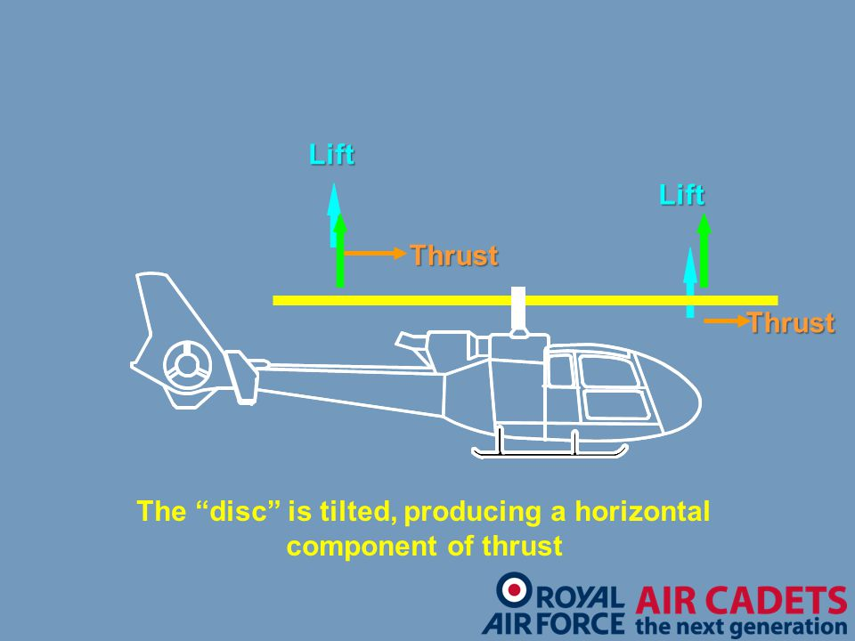 The disc is tilted, producing a horizontal component of thrust