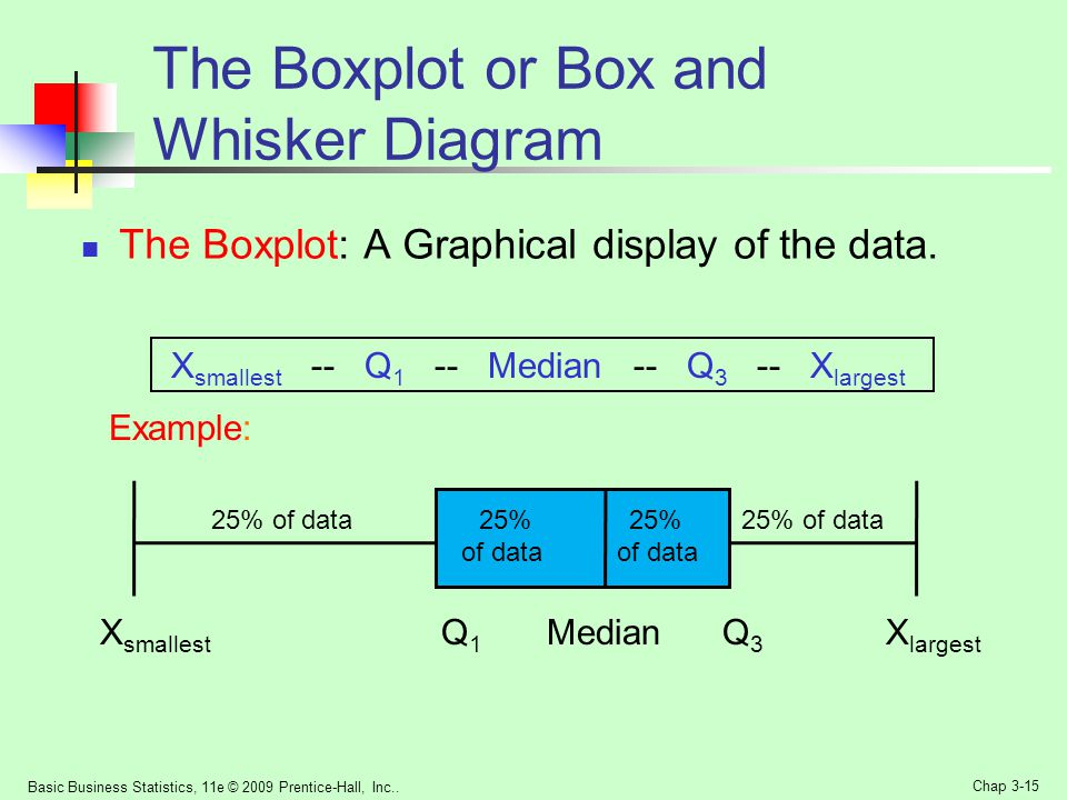 The Boxplot or Box and Whisker Diagram
