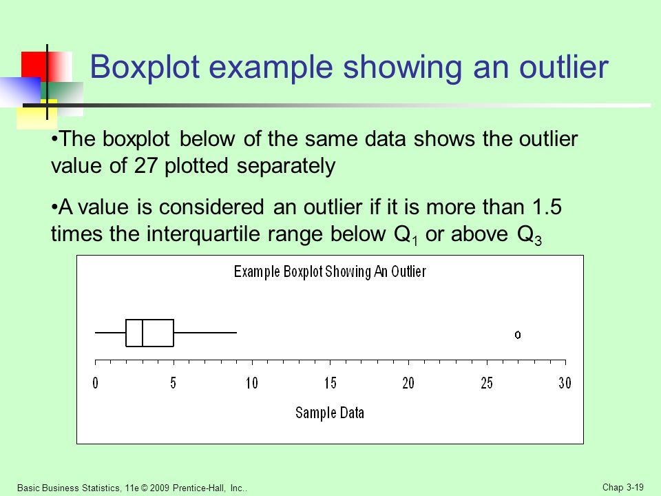 Boxplot example showing an outlier