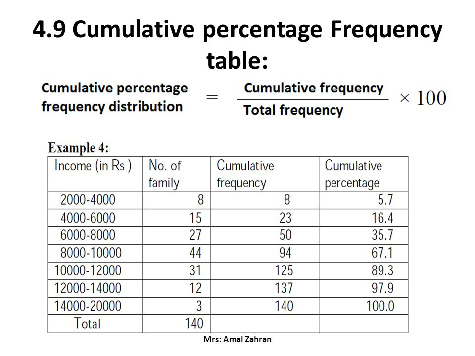 cumulative frequency distribution table