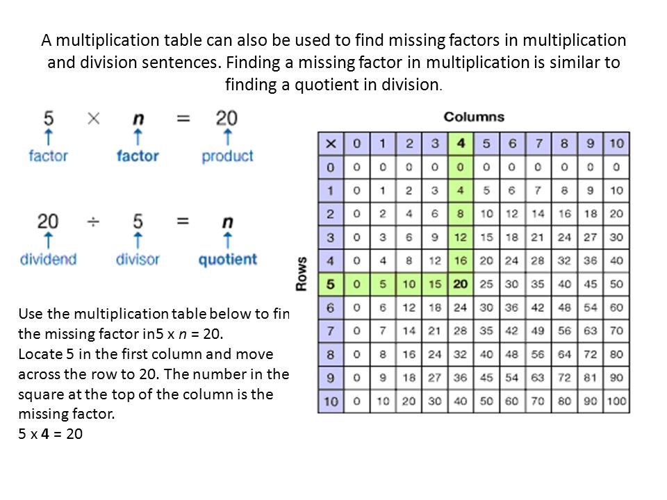 Helping Students Make Their Own Multiplication Chart Ppt Download