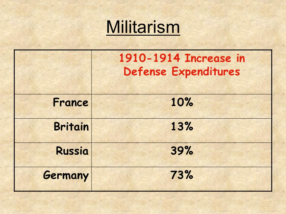 Increase in Defense Expenditures