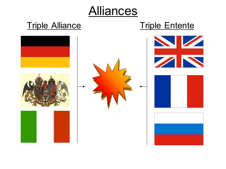 Alliances Triple Alliance Triple Entente