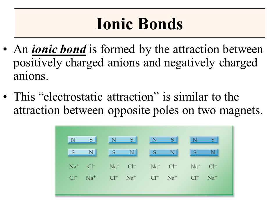 Ionic Bonds An ionic bond is formed by the attraction between positively charged anions and negatively charged anions.