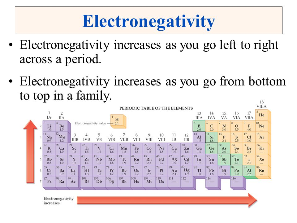 Electronegativity Electronegativity increases as you go left to right across a period.