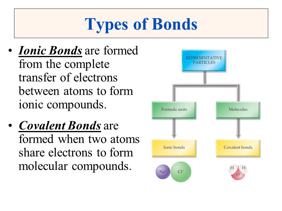 Types of Bonds Ionic Bonds are formed from the complete transfer of electrons between atoms to form ionic compounds.