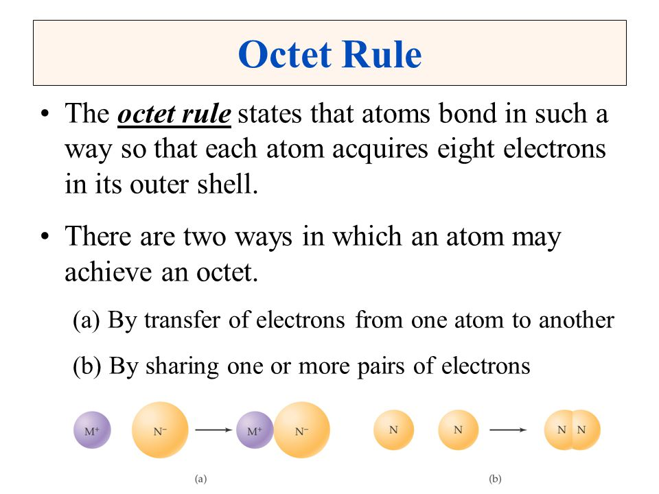 Octet Rule The octet rule states that atoms bond in such a way so that each atom acquires eight electrons in its outer shell.