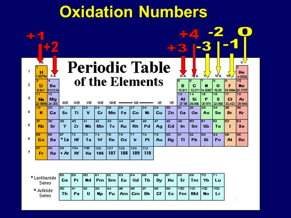 Oxidation Numbers On Periodic Table Modern Coffee Tables