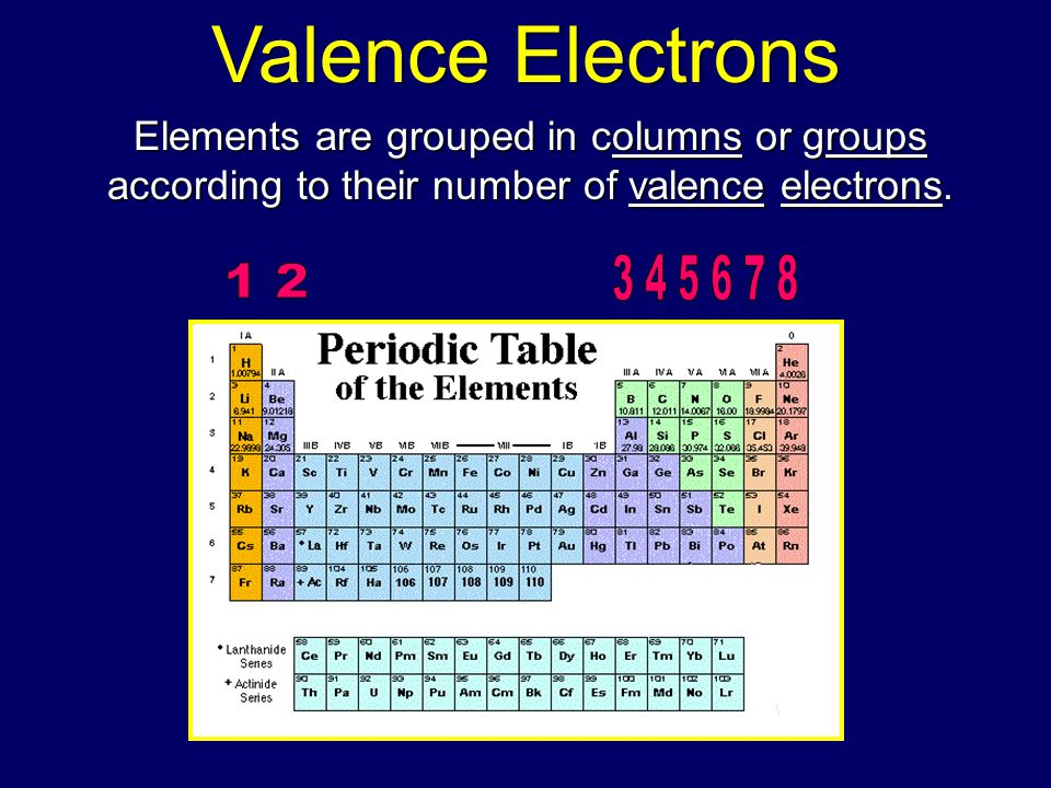 Valence Electrons Elements are grouped in columns or groups according to their number of valence electrons.