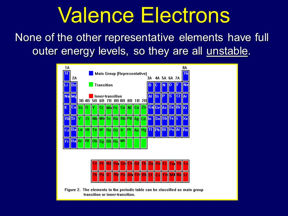 Valence Electrons None of the other representative elements have full outer energy levels, so they are all unstable.