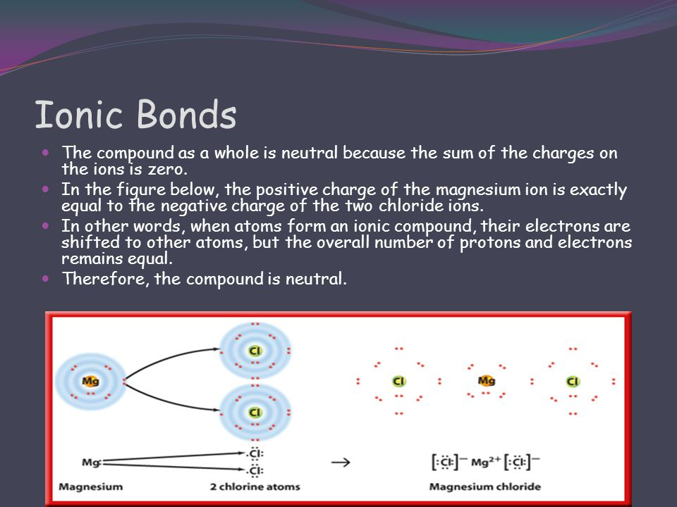 Ionic Bonds The compound as a whole is neutral because the sum of the charges on the ions is zero.