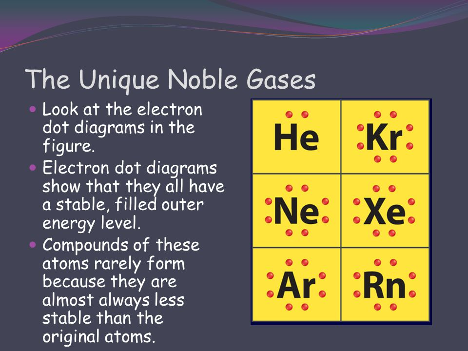 The Unique Noble Gases Look at the electron dot diagrams in the figure.