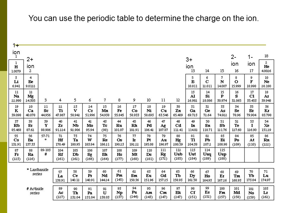 You can use the periodic table to determine the charge on the ion.