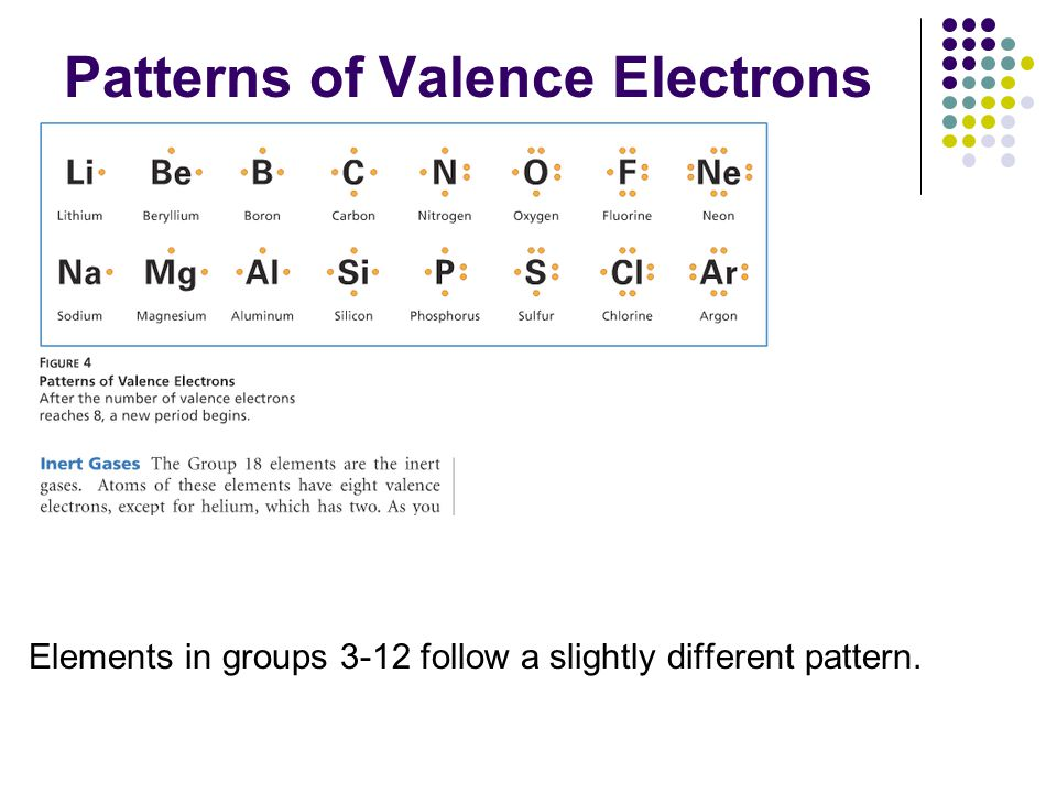 Patterns of Valence Electrons
