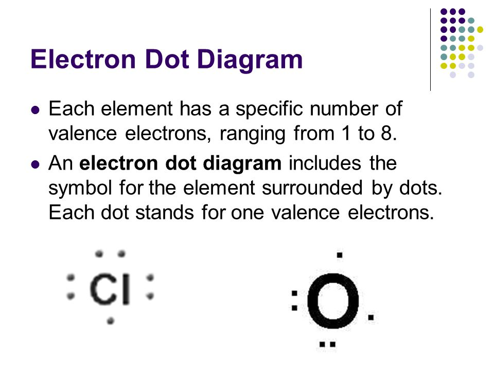 Electron Dot Diagram Each element has a specific number of valence electrons, ranging from 1 to 8.