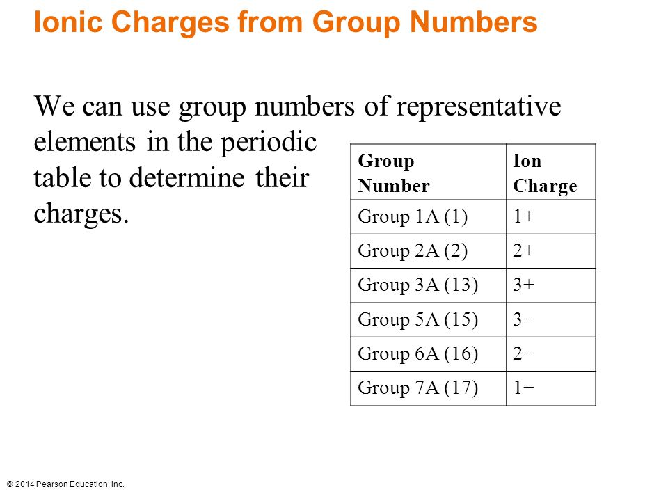 Ionic Charges from Group Numbers
