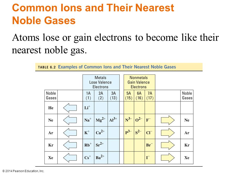 Common Ions and Their Nearest Noble Gases