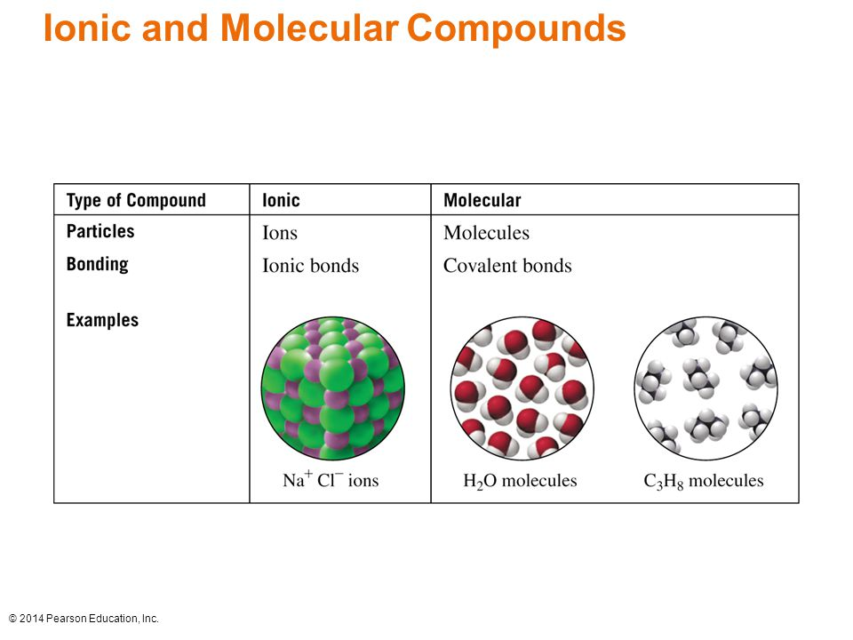 Ionic and Molecular Compounds