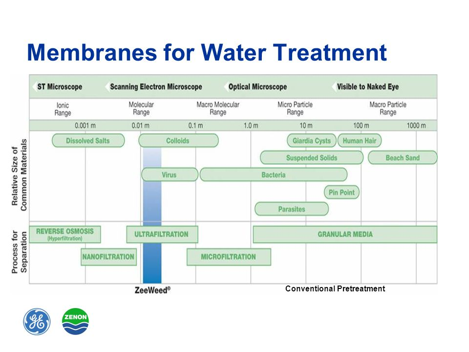 Zenon Industrial Wastewater Treatment Overview For General