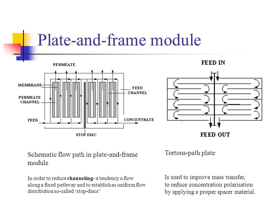 configuration modules transport fouling ppt video online download. Black Bedroom Furniture Sets. Home Design Ideas