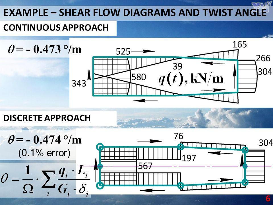EXAMPLE – SHEAR FLOW DIAGRAMS AND TWIST ANGLE