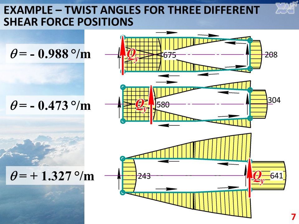 EXAMPLE – TWIST ANGLES FOR THREE DIFFERENT SHEAR FORCE POSITIONS