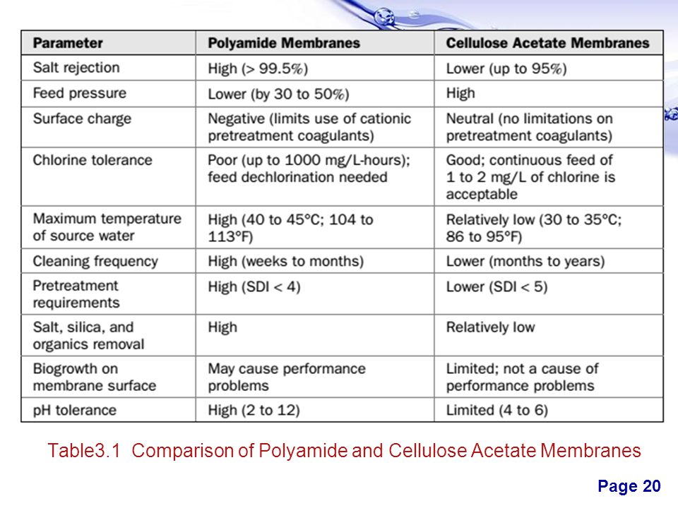 Table3.1 Comparison of Polyamide and Cellulose Acetate Membranes