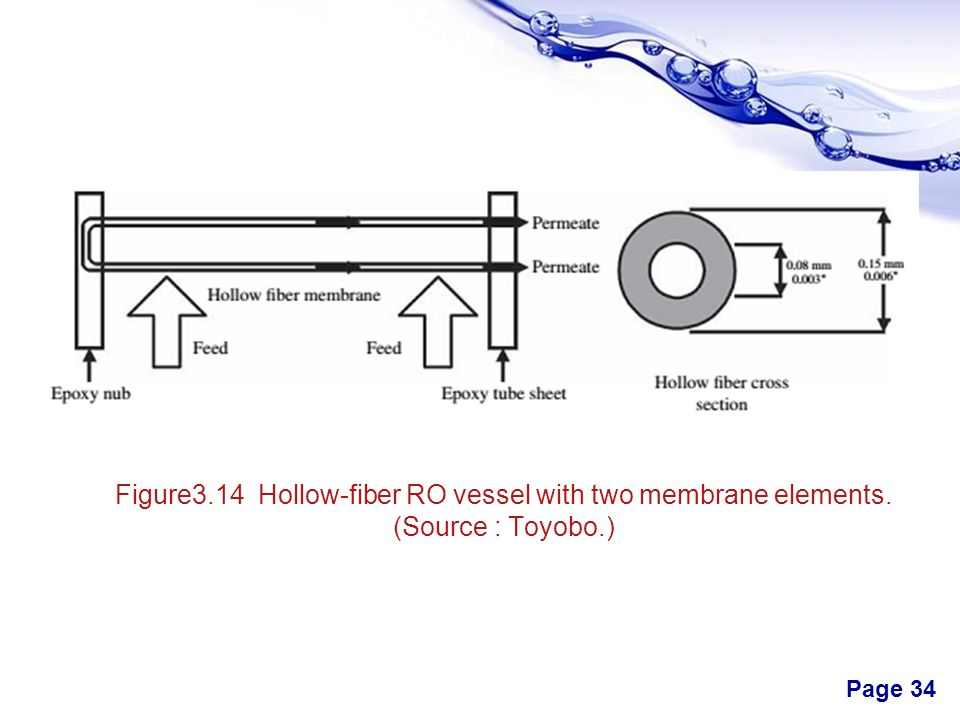 Figure3. 14 Hollow-fiber RO vessel with two membrane elements