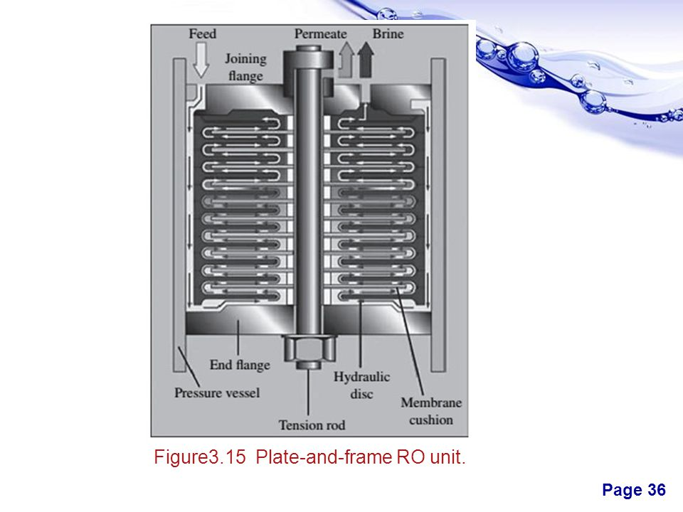 Figure3.15 Plate-and-frame RO unit.