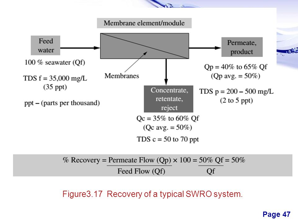 Figure3.17 Recovery of a typical SWRO system.