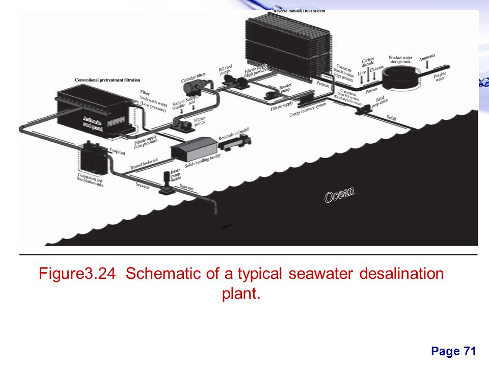 Figure3.24 Schematic of a typical seawater desalination plant.